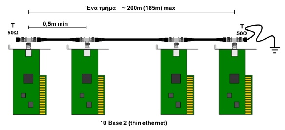 Δίκτυο Thin Ethernet (10Base2).
