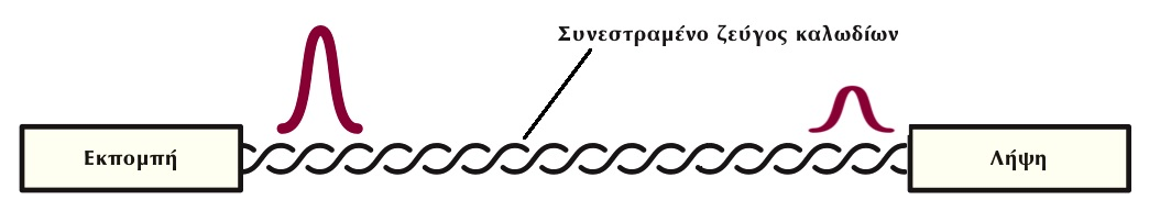 Εξασθένηση (Attenuation, Insertion Loss).